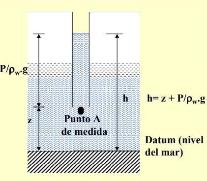 Esquematización del concepto de nivel piezométrico