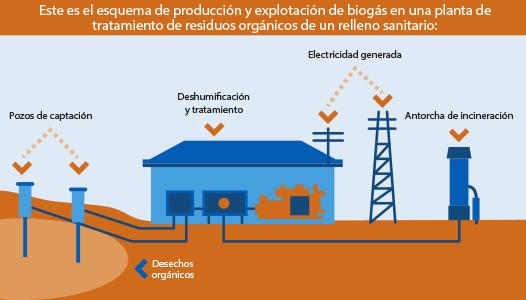 Generación del Biogás en los vertederos