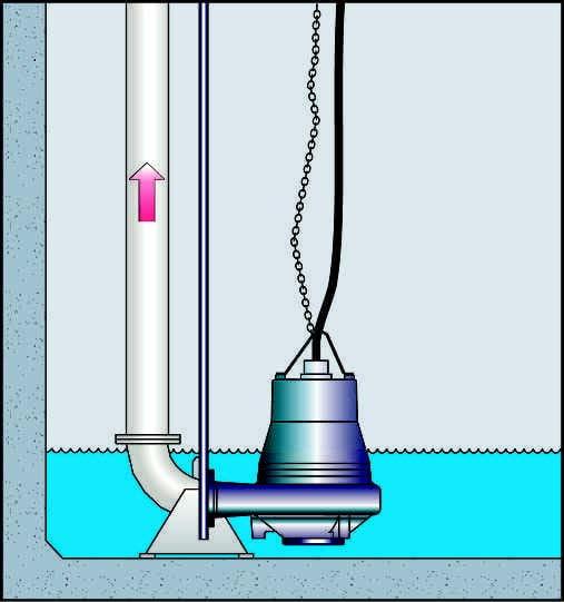 Proceso de Igualación o Igualamiento mediante motobombas